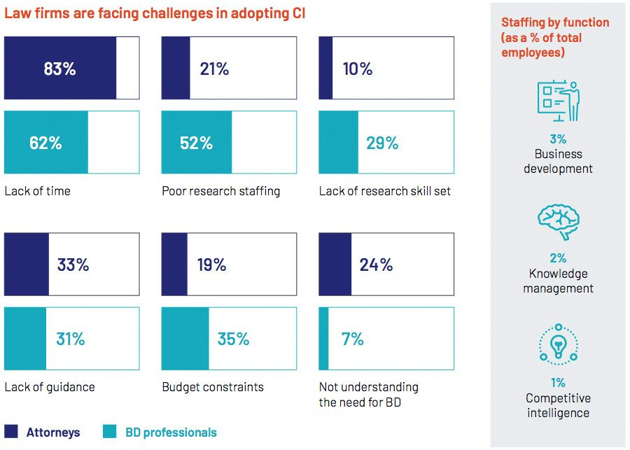 Law firms are facing challenges in adopting CI